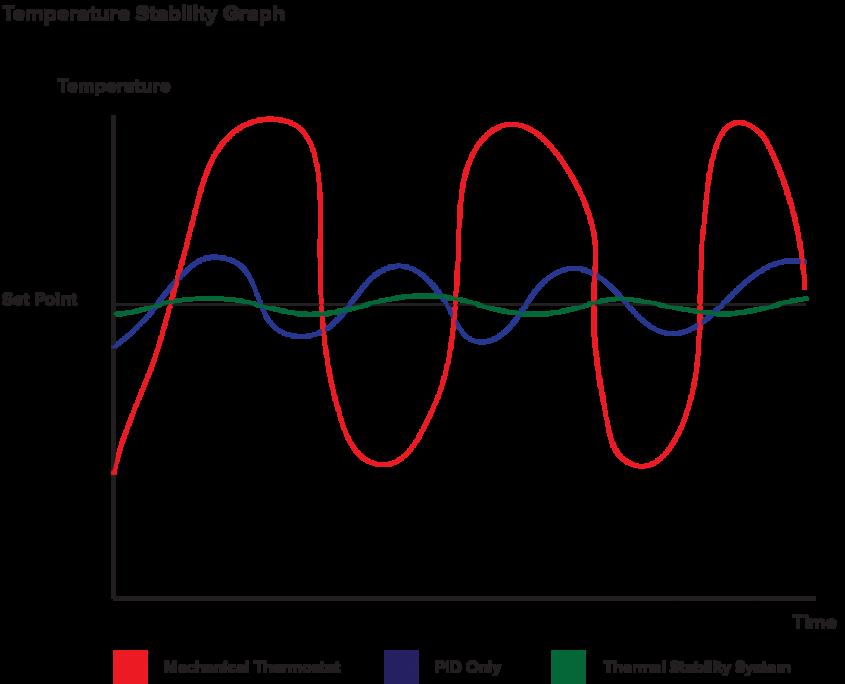 graf PID a termostat talianska kava