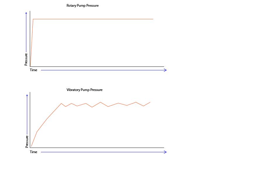 rotacnou pumpou cerpadlom